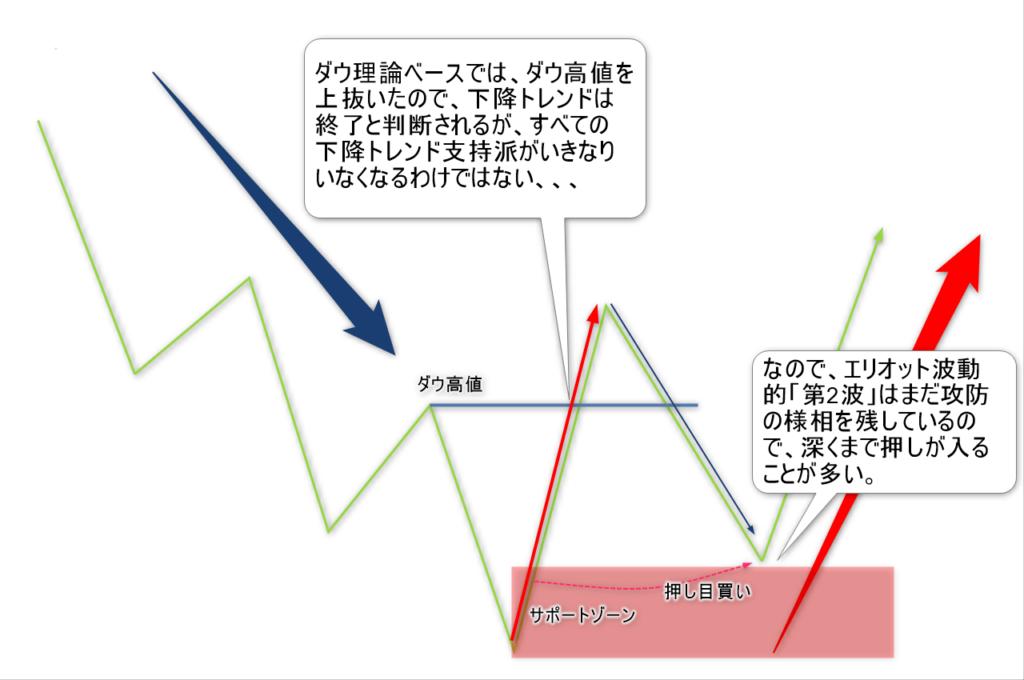 チャート解説5