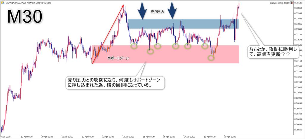 チャート解説1