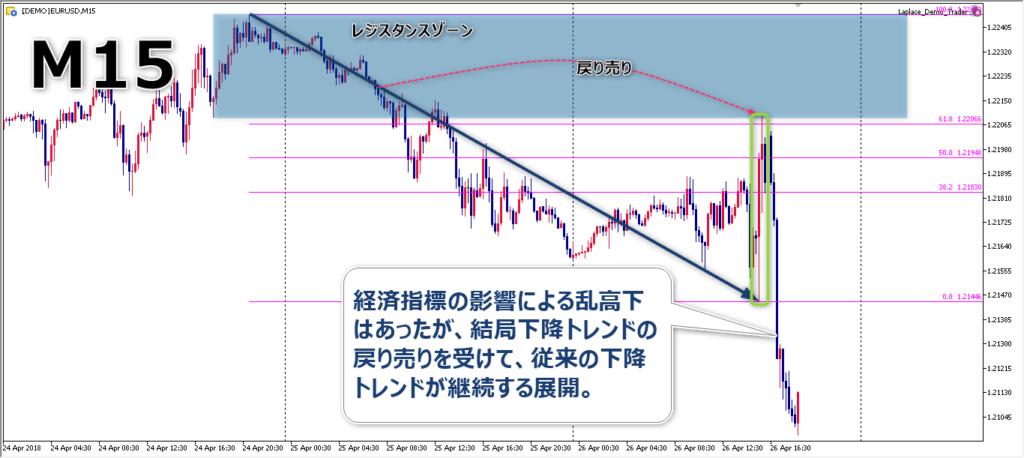 チャート解説3