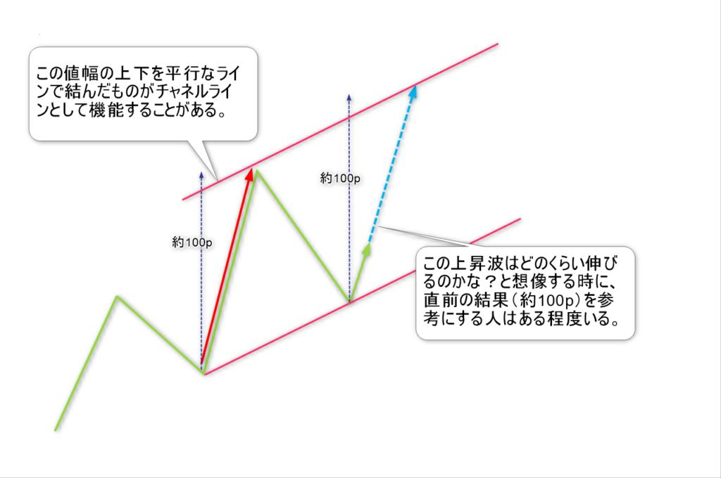 チャネルライン3