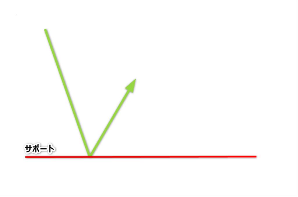 チャートパターン2