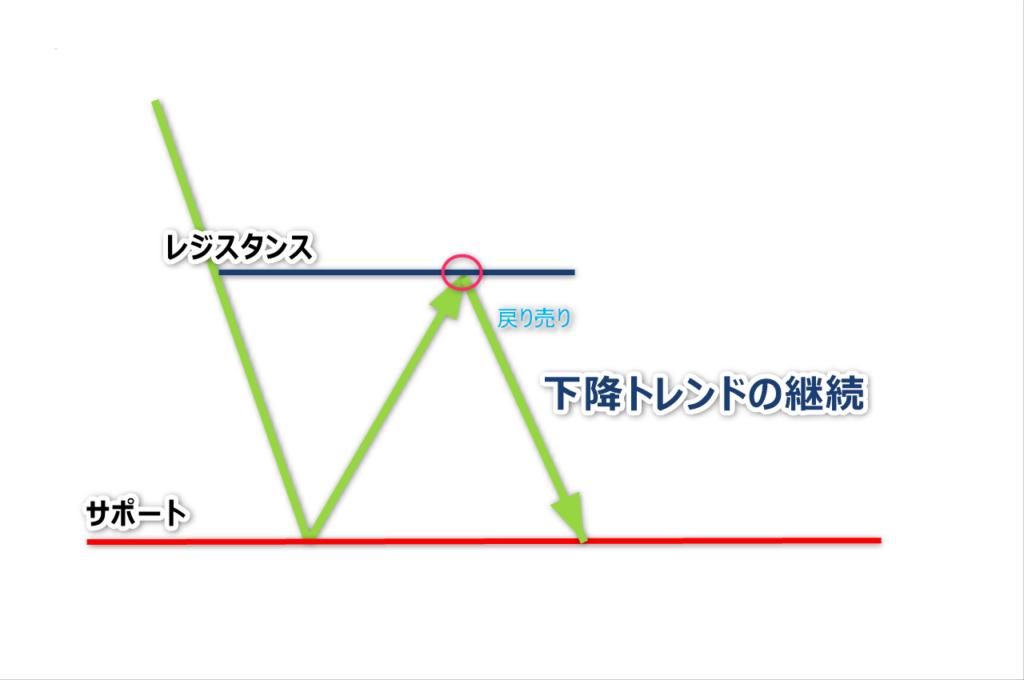 チャートパターン3