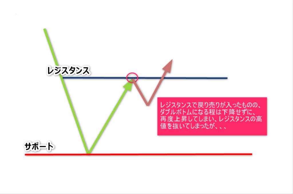 チャートパターン6