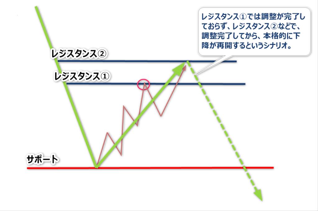 チャートパターン7