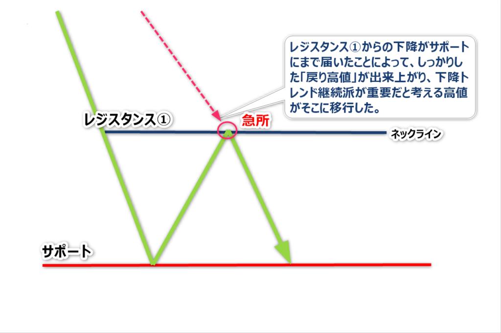 チャートパターン8
