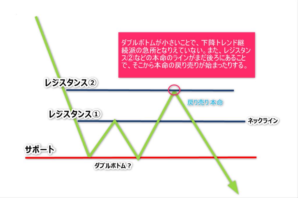 チャートパターン9