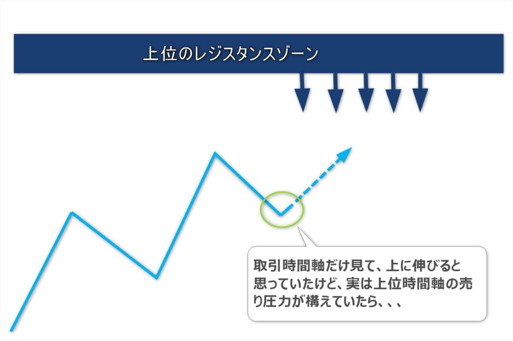 マルチタイムフレーム分析の図