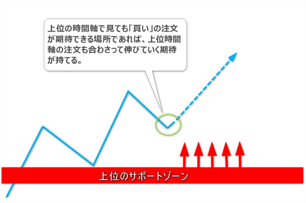 マルチタイムフレーム分析の図2