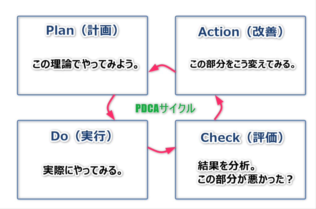 PDCA1