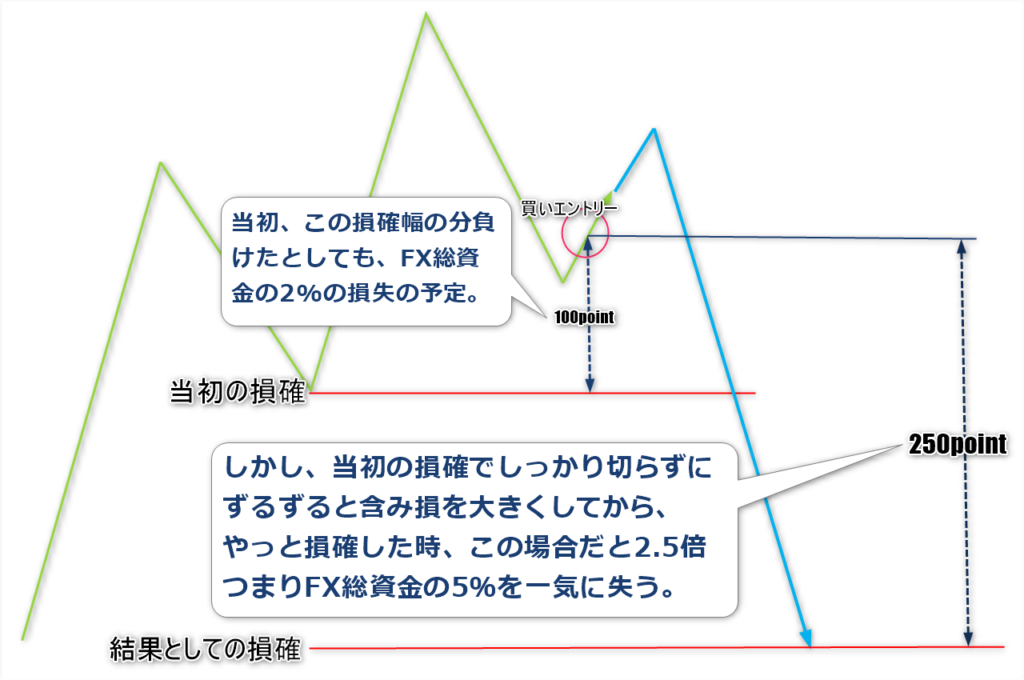 プロスペクト理論5