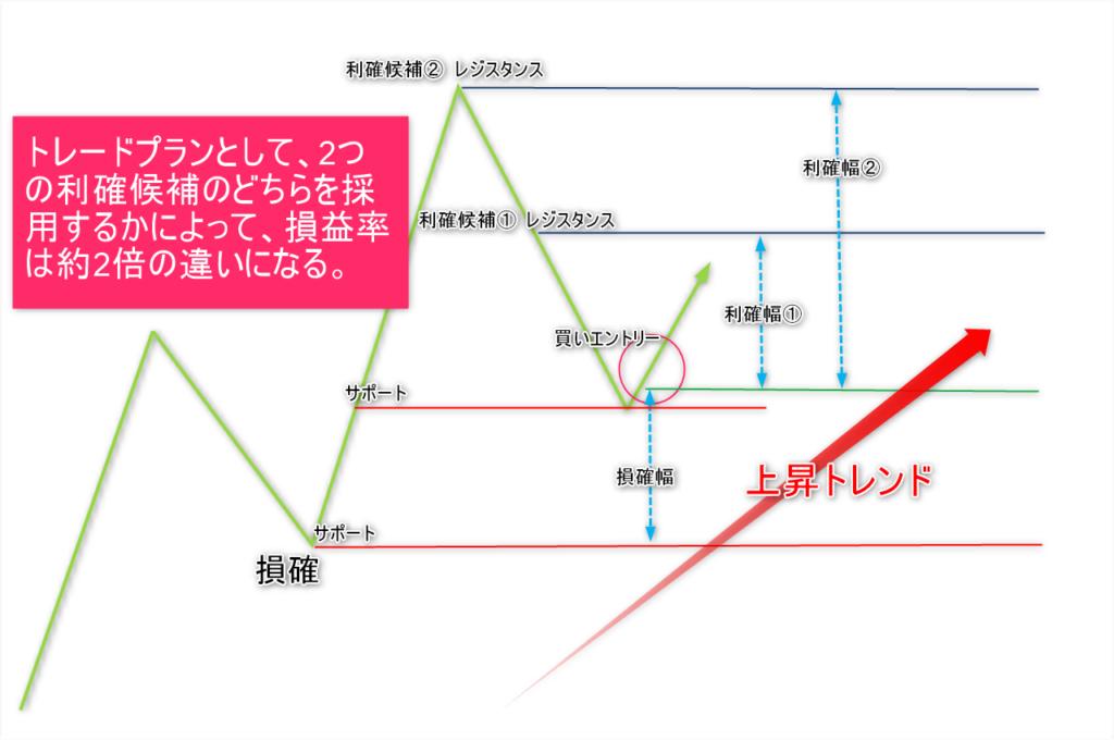 プロスペクト理論6