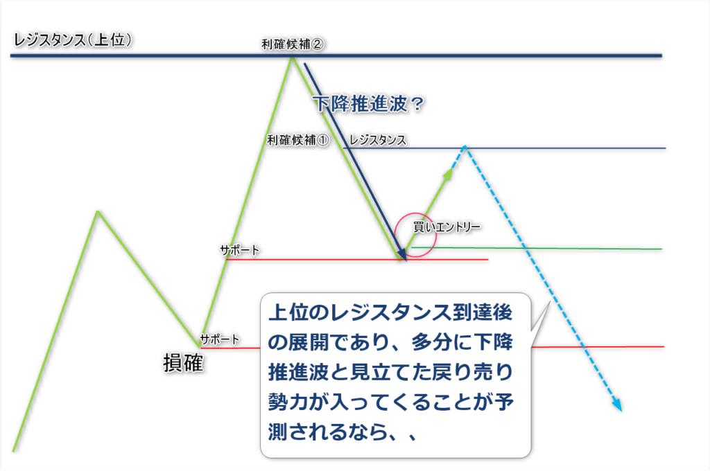プロスペクト理論7