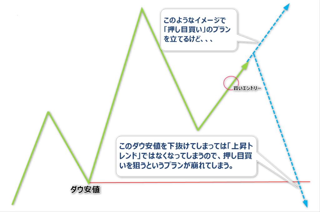 プロスペクト理論2-1