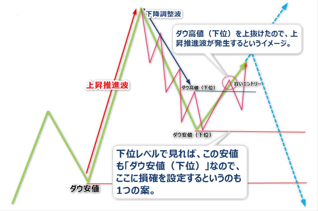 プロスペクト理論2-2