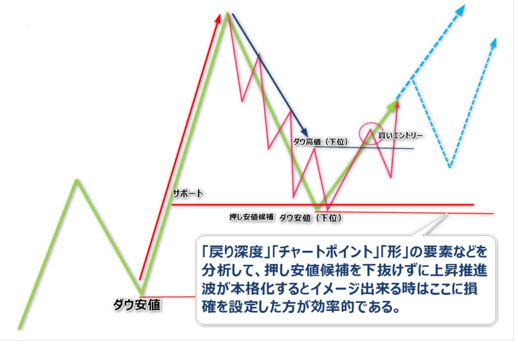 プロスペクト理論2-3