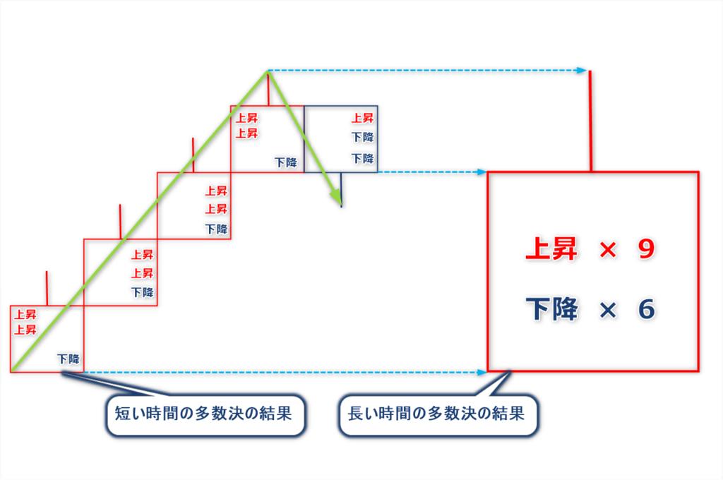 FX長い時間軸が強い理由2