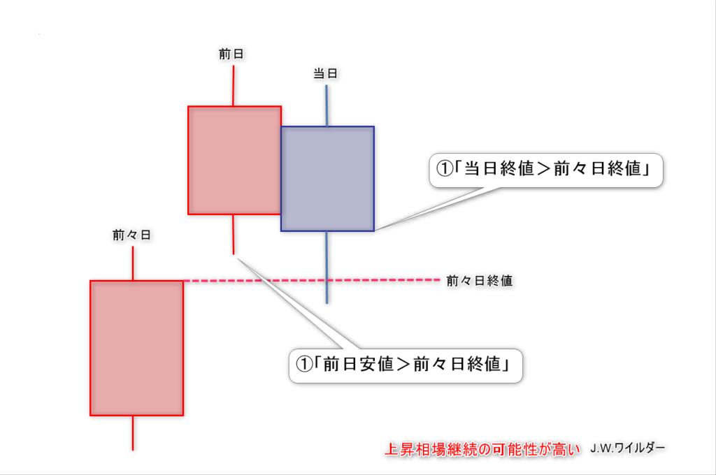 ワイルダーの定義1
