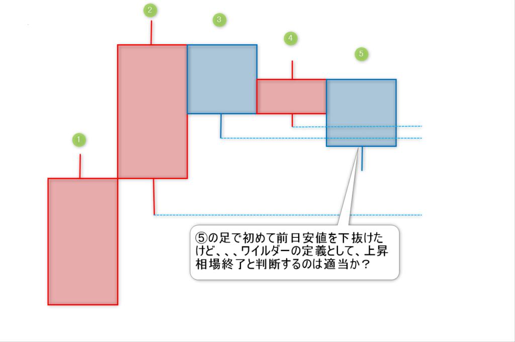 ワイルダーの定義2-2