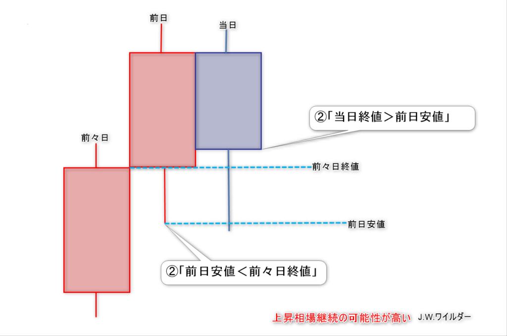 ワイルダーの定義3